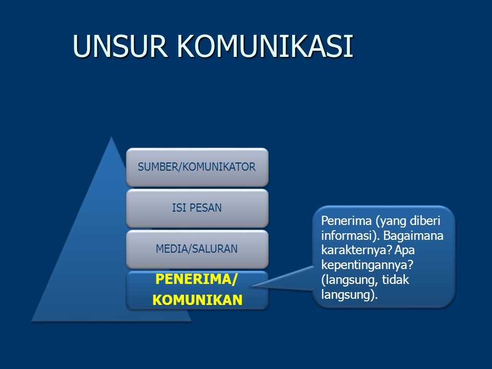 UNSUR KOMUNIKASI SUMBER/KOMUNIKATORISI PESANMEDIA/SALURAN PENERIMA/ KOMUNIKAN Penerima (yang diberi informasi).