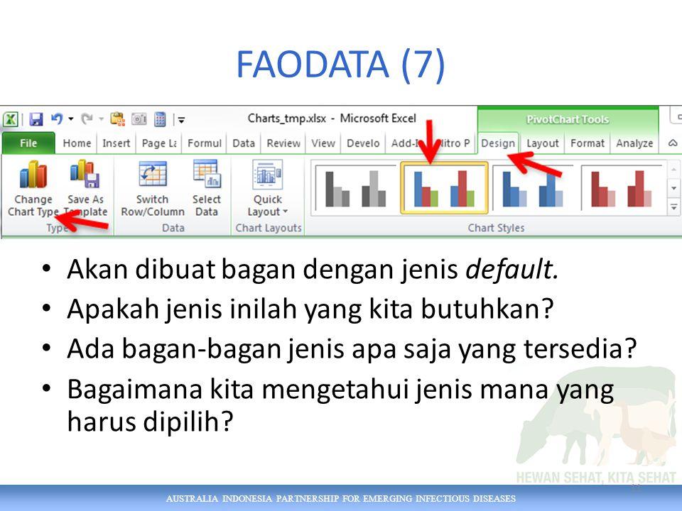 AUSTRALIA INDONESIA PARTNERSHIP FOR EMERGING INFECTIOUS DISEASES FAODATA (7) Akan dibuat bagan dengan jenis default.