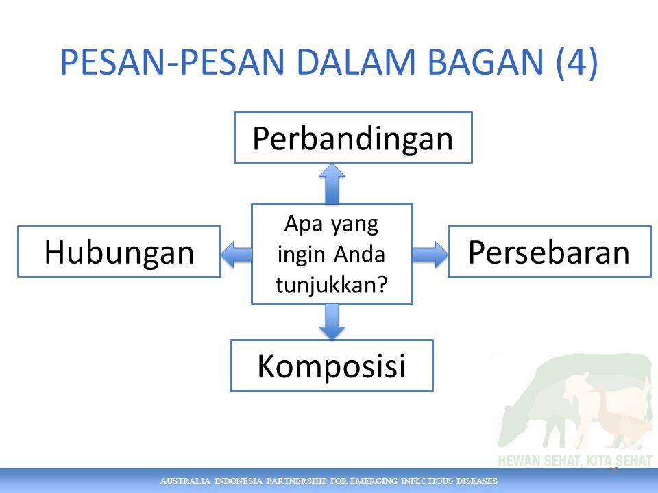 AUSTRALIA INDONESIA PARTNERSHIP FOR EMERGING INFECTIOUS DISEASES 18 PESAN-PESAN DALAM BAGAN (4) Apa yang ingin Anda tunjukkan.