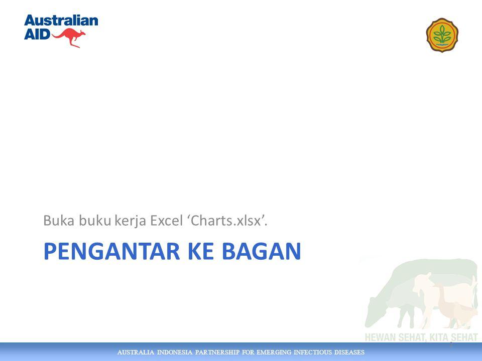 AUSTRALIA INDONESIA PARTNERSHIP FOR EMERGING INFECTIOUS DISEASES Sasaran pembelajaran Setelah menuntaskan bagian ini, Anda akan mampu: Memilih bagan yang tepat dan sesuai untuk data dan pesan yang ingin Anda sampaikan Mengembangkan bagan-bagan yang tepat dengan menggunakan Excel.