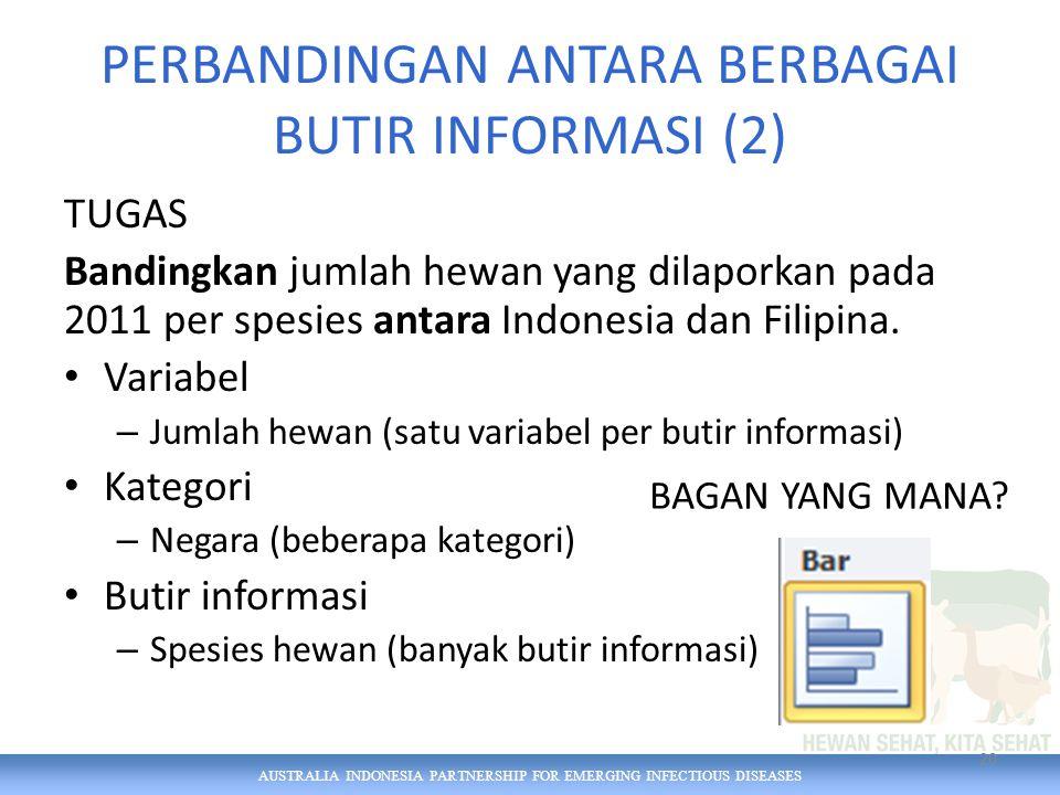 AUSTRALIA INDONESIA PARTNERSHIP FOR EMERGING INFECTIOUS DISEASES PERBANDINGAN ANTARA BERBAGAI BUTIR INFORMASI (2) TUGAS Bandingkan jumlah hewan yang dilaporkan pada 2011 per spesies antara Indonesia dan Filipina.