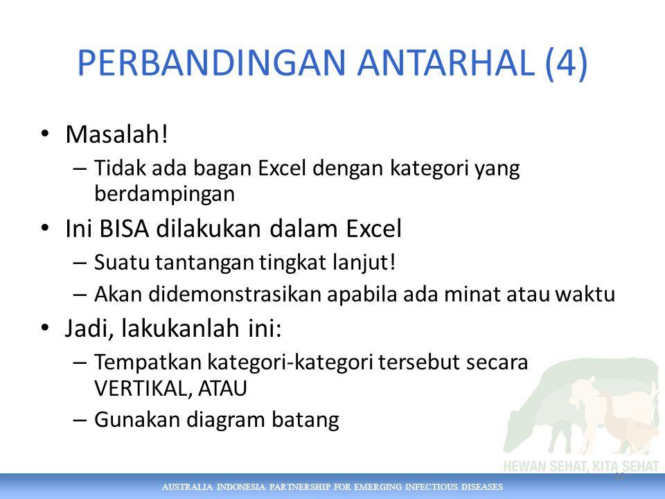AUSTRALIA INDONESIA PARTNERSHIP FOR EMERGING INFECTIOUS DISEASES PERBANDINGAN ANTARHAL (4) Masalah.