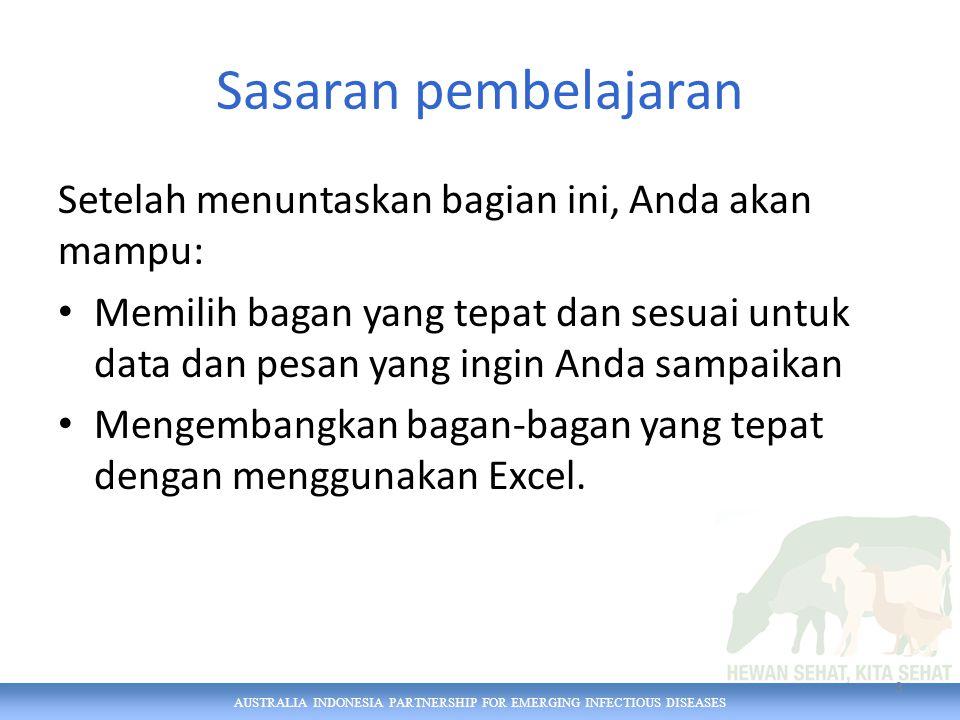 AUSTRALIA INDONESIA PARTNERSHIP FOR EMERGING INFECTIOUS DISEASES Bagan bilah (1) Filter laporan – Tahun 2011 Kotak legenda (serial, judul) – Barang Sumbu y (kategori) – Negara Indonesia Pilipina Nilai – Nilai 24