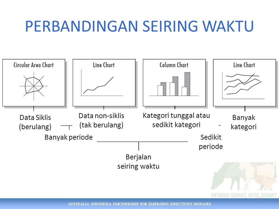 AUSTRALIA INDONESIA PARTNERSHIP FOR EMERGING INFECTIOUS DISEASES PERBANDINGAN SEIRING WAKTU 48 Berjalan seiring waktu Banyak periodeSedikit periode Data Siklis (berulang) Data non-siklis (tak berulang) Kategori tunggal atau sedikit kategori Banyak kategori