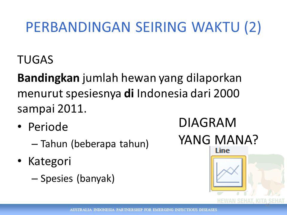 AUSTRALIA INDONESIA PARTNERSHIP FOR EMERGING INFECTIOUS DISEASES PERBANDINGAN SEIRING WAKTU (2) TUGAS Bandingkan jumlah hewan yang dilaporkan menurut spesiesnya di Indonesia dari 2000 sampai 2011.