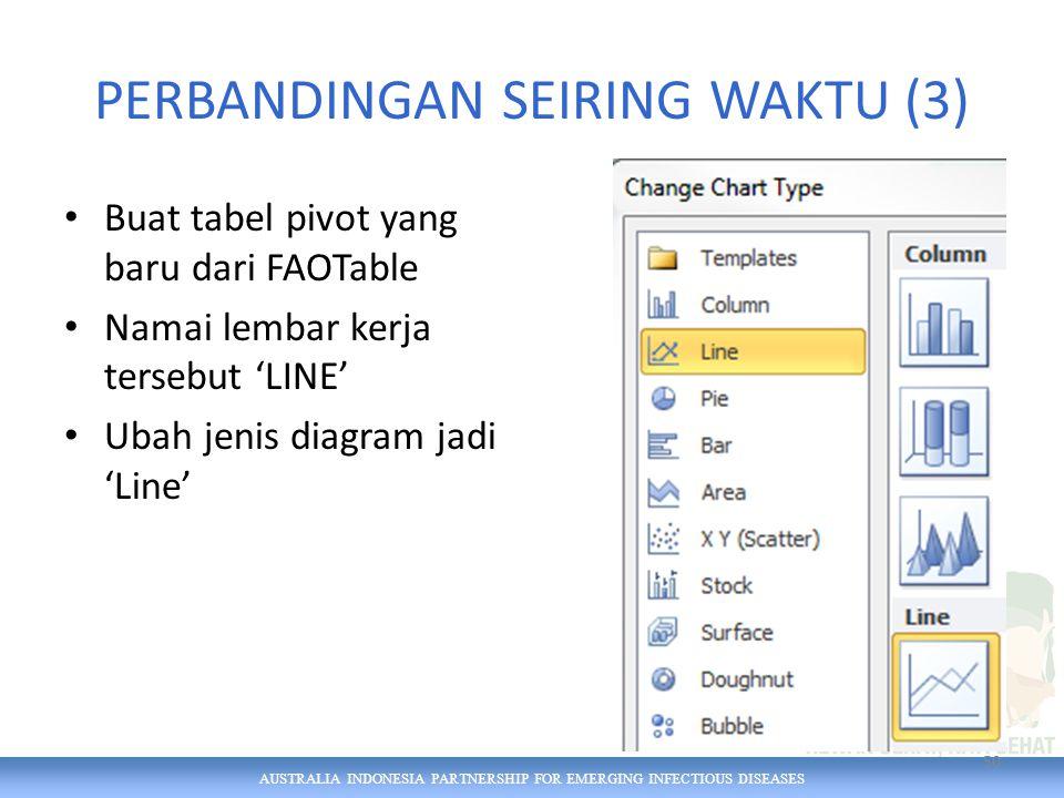 AUSTRALIA INDONESIA PARTNERSHIP FOR EMERGING INFECTIOUS DISEASES PERBANDINGAN SEIRING WAKTU (3) Buat tabel pivot yang baru dari FAOTable Namai lembar kerja tersebut 'LINE' Ubah jenis diagram jadi 'Line' 50