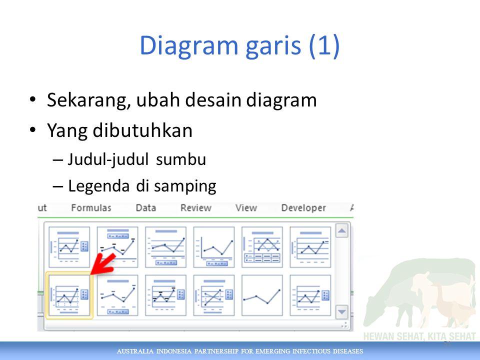 AUSTRALIA INDONESIA PARTNERSHIP FOR EMERGING INFECTIOUS DISEASES Diagram garis (1) Sekarang, ubah desain diagram Yang dibutuhkan – Judul-judul sumbu – Legenda di samping 51