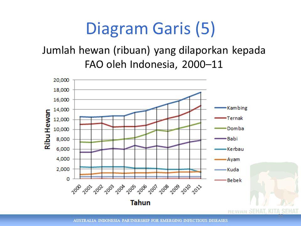 AUSTRALIA INDONESIA PARTNERSHIP FOR EMERGING INFECTIOUS DISEASES Diagram Garis (5) 55 Jumlah hewan (ribuan) yang dilaporkan kepada FAO oleh Indonesia, 2000–11