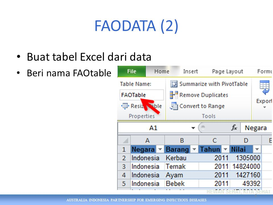 AUSTRALIA INDONESIA PARTNERSHIP FOR EMERGING INFECTIOUS DISEASES FAODATA (2) Buat tabel Excel dari data Beri nama FAOtable 6