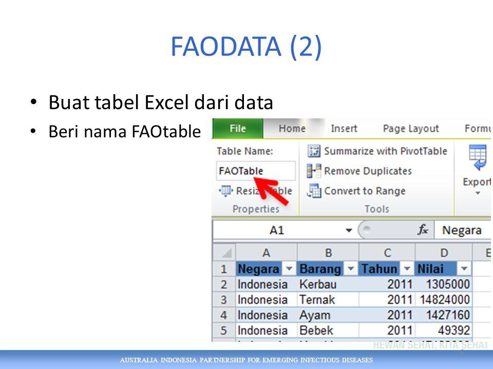 AUSTRALIA INDONESIA PARTNERSHIP FOR EMERGING INFECTIOUS DISEASES Bagan bilah (4) – sembunyikan tombol- tombol bidang (field buttons) Klik kanan pada filter laporan atau field button mana pun Klik 'Hide All Field Buttons on Chart' Untuk memperolehnya lagi: 27