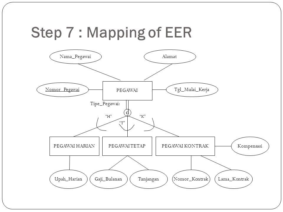 Step 7 : Mapping of EER PEGAWAI d PEGAWAI HARIANPEGAWAI TETAPPEGAWAI KONTRAK Gaji_Bulanan Nomor_Pegawai Nama_PegawaiAlamat Tgl_Mulai_Kerja Upah_Harian