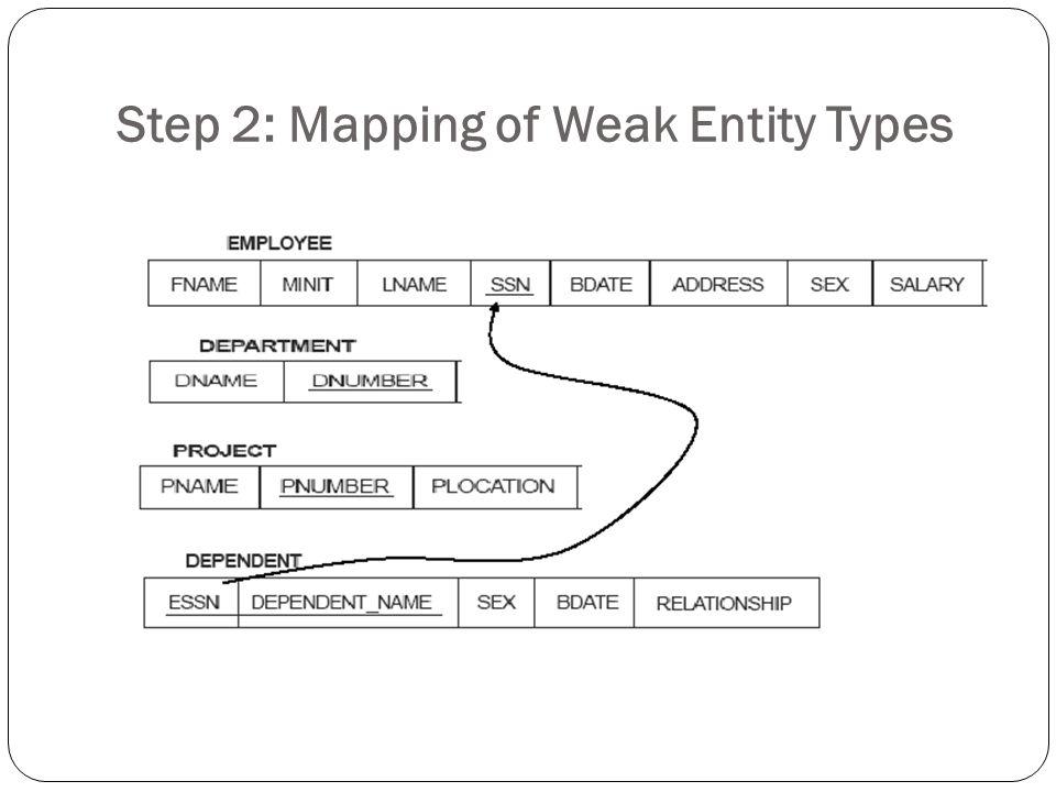 Step 3: Mapping of Binary 1:1 Relation Types Jika ada dua buah entity misalnya enitity S dan T berelasi dengan rasio kardinalitas 1:1, maka ada 2 kemungkinan: 1.