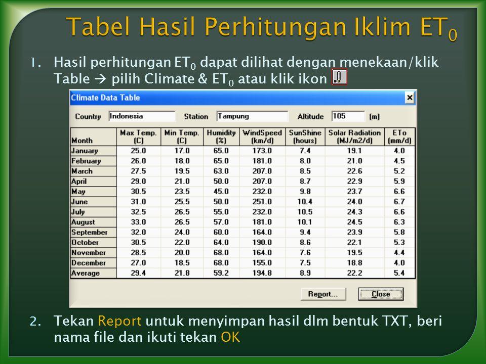 1. Hasil perhitungan ET 0 dapat dilihat dengan menekaan/klik Table  pilih Climate & ET 0 atau klik ikon 2. Tekan Report untuk menyimpan hasil dlm ben