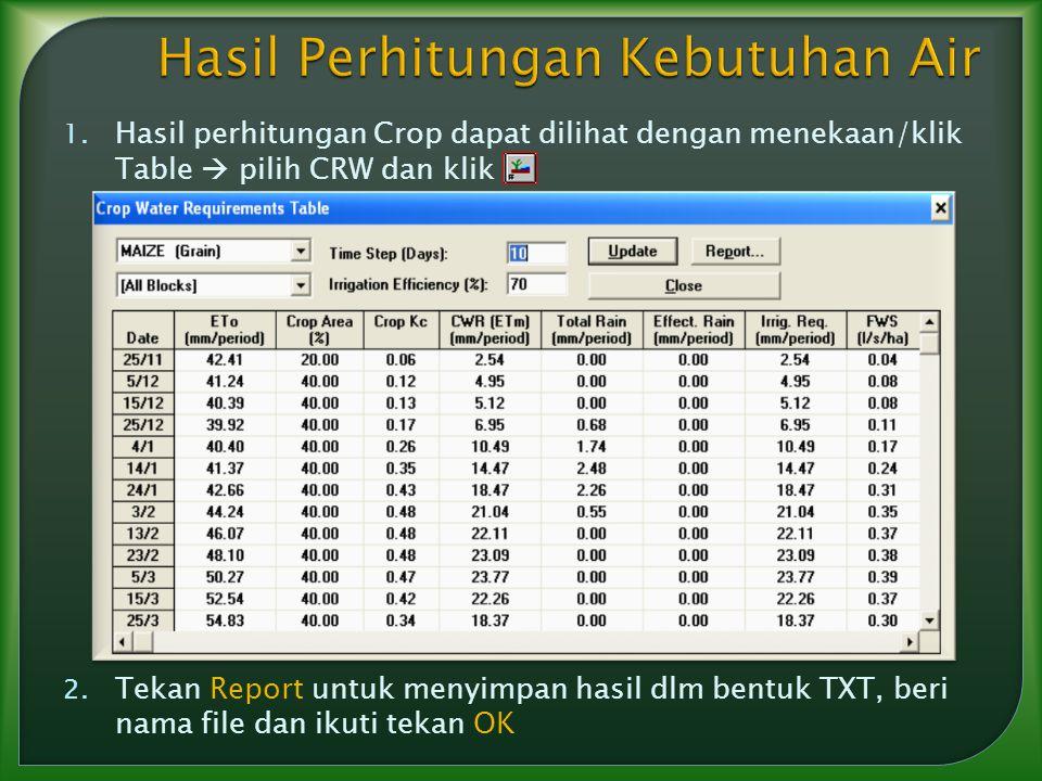 1. Hasil perhitungan Crop dapat dilihat dengan menekaan/klik Table  pilih CRW dan klik 2. Tekan Report untuk menyimpan hasil dlm bentuk TXT, beri nam
