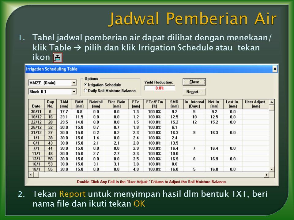 1. Tabel jadwal pemberian air dapat dilihat dengan menekaan/ klik Table  pilih dan klik Irrigation Schedule atau tekan ikon 2. Tekan Report untuk men