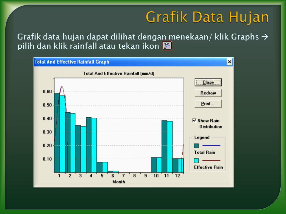 Grafik data hujan dapat dilihat dengan menekaan/ klik Graphs  pilih dan klik rainfall atau tekan ikon
