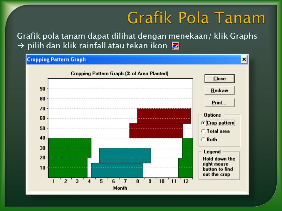 Grafik pola tanam dapat dilihat dengan menekaan/ klik Graphs  pilih dan klik rainfall atau tekan ikon