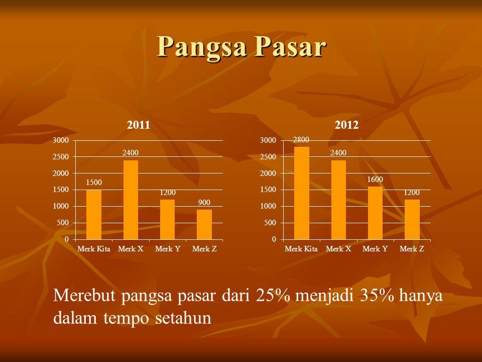 Pangsa Pasar Merebut pangsa pasar dari 25% menjadi 35% hanya dalam tempo setahun