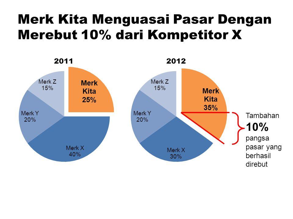 Merk Kita Menguasai Pasar Dengan Merebut 10% dari Kompetitor X Tambahan 10% pangsa pasar yang berhasil direbut