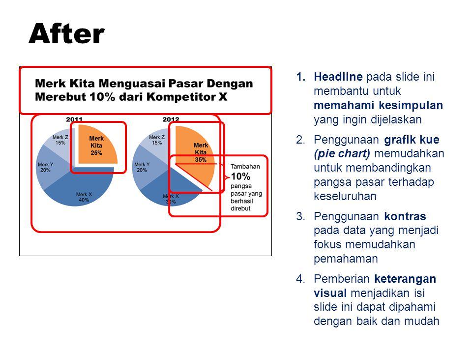 1.Headline pada slide ini membantu untuk memahami kesimpulan yang ingin dijelaskan 2.Penggunaan grafik kue (pie chart) memudahkan untuk membandingkan