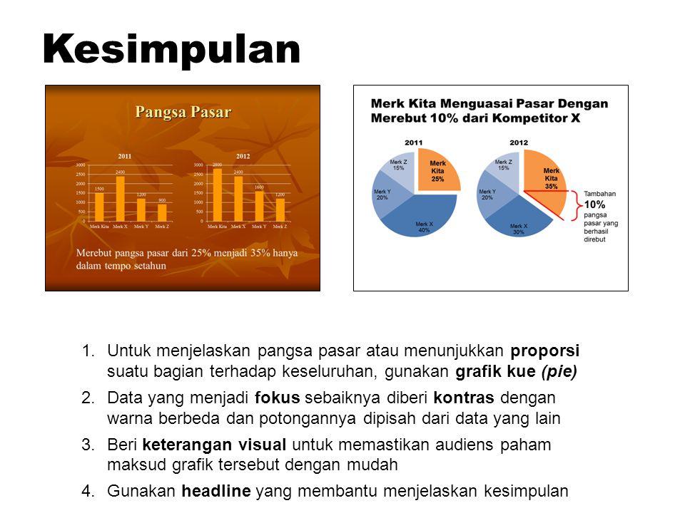 1.Untuk menjelaskan pangsa pasar atau menunjukkan proporsi suatu bagian terhadap keseluruhan, gunakan grafik kue (pie) 2.Data yang menjadi fokus sebai