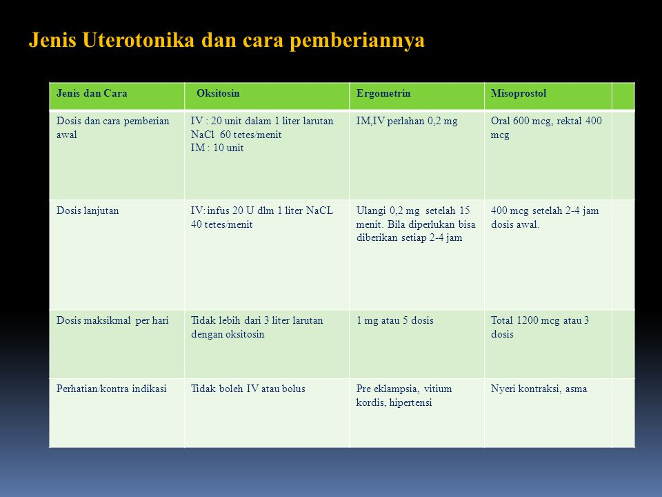 Jenis Uterotonika dan cara pemberiannya Jenis dan Cara OksitosinErgometrinMisoprostol Dosis dan cara pemberian awal IV : 20 unit dalam 1 liter larutan