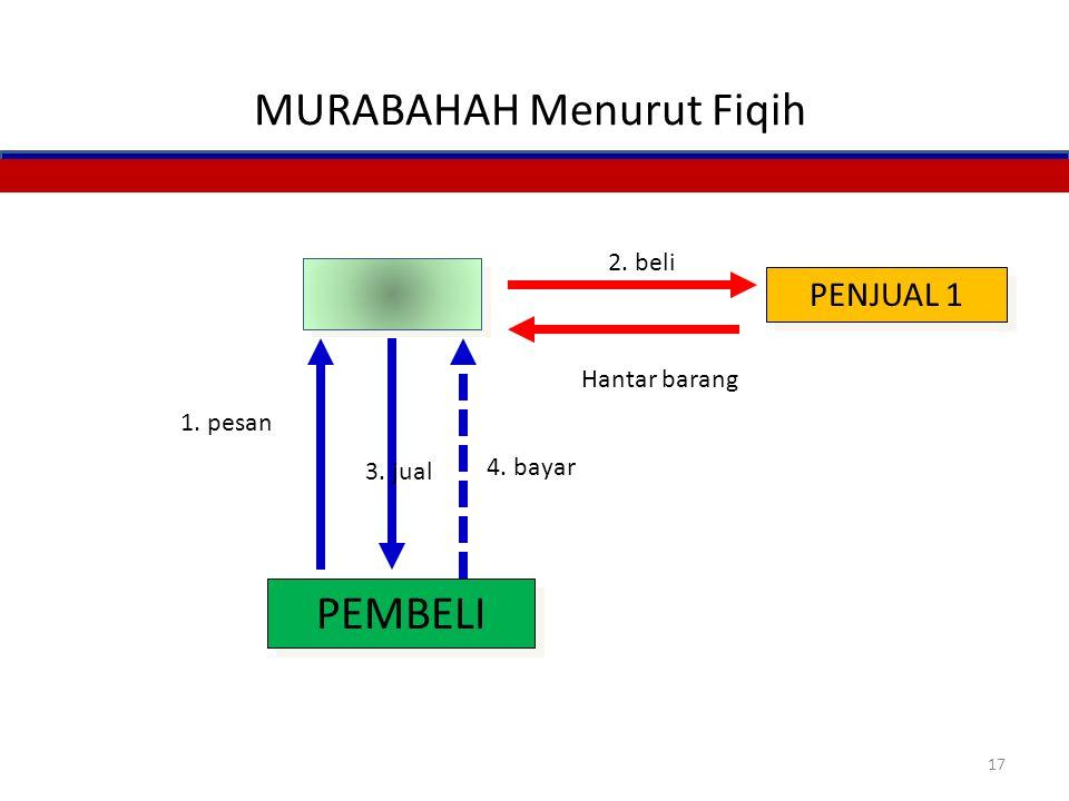 Lanjutan.. – Dalam fiqih klasik, penjual membeli barang langsung dari penjual pertama. Dalam perbankan syariah, barang dapat dikirim langsung kepada n