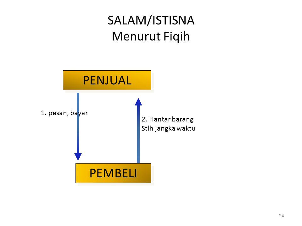 Istisna Pembiayaan yang berdasarkan akad istisna mirip dengan Salam. Perbedaannya terletak pada obyek yang dibiayai dan cara pembayaran. Pada Salam pe