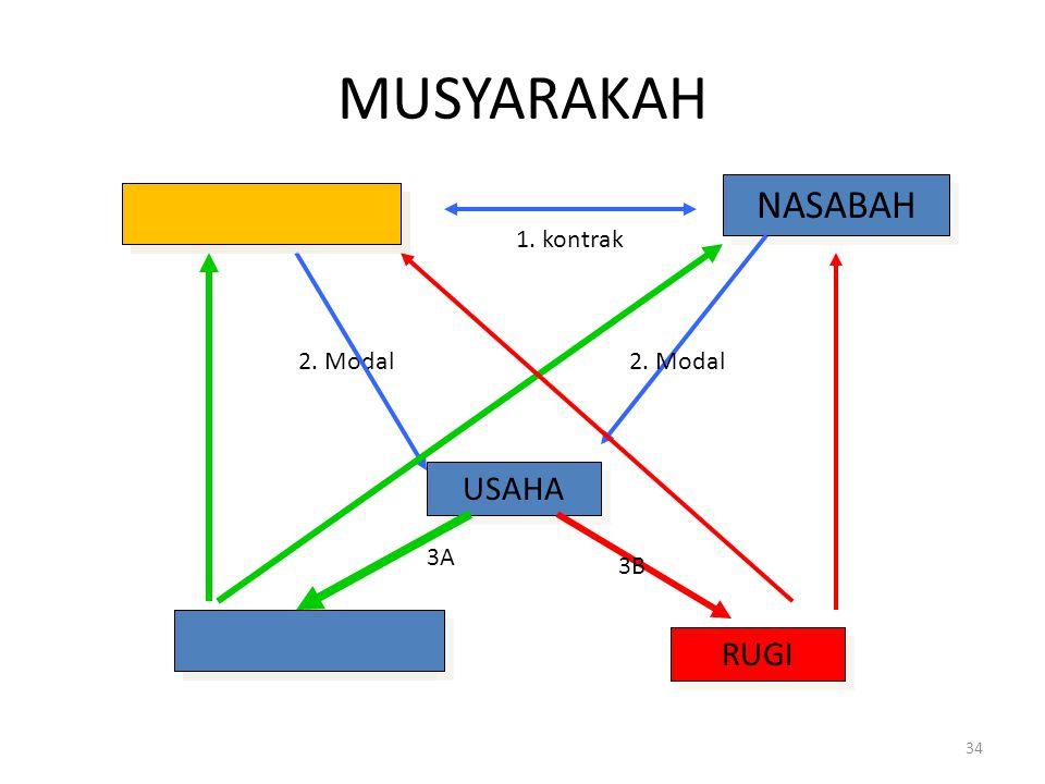 Lanjutan... Seperti dalam Mudharabah, modal musyarakah akan dikembalikan setelah jangka waktu usaha berakhir. Dalam perbankan, untuk tidak menyusahkan