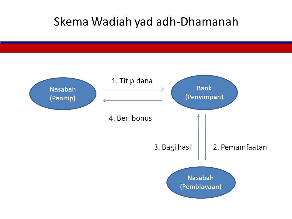 Lanjutan.. Wadiah dalam tataran aplikasi dibedakan; 1. al-Wadiah yad al Ammah (benda yang ditipkan tidak boleh dimamfaatkan) 2. al-Wadiah yad al Dhama