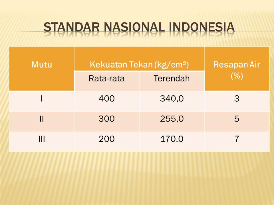 MutuKekuatan Tekan (kg/cm²)Resapan Air (%) Rata-rataTerendah I400340,03 II300255,05 III200170,07