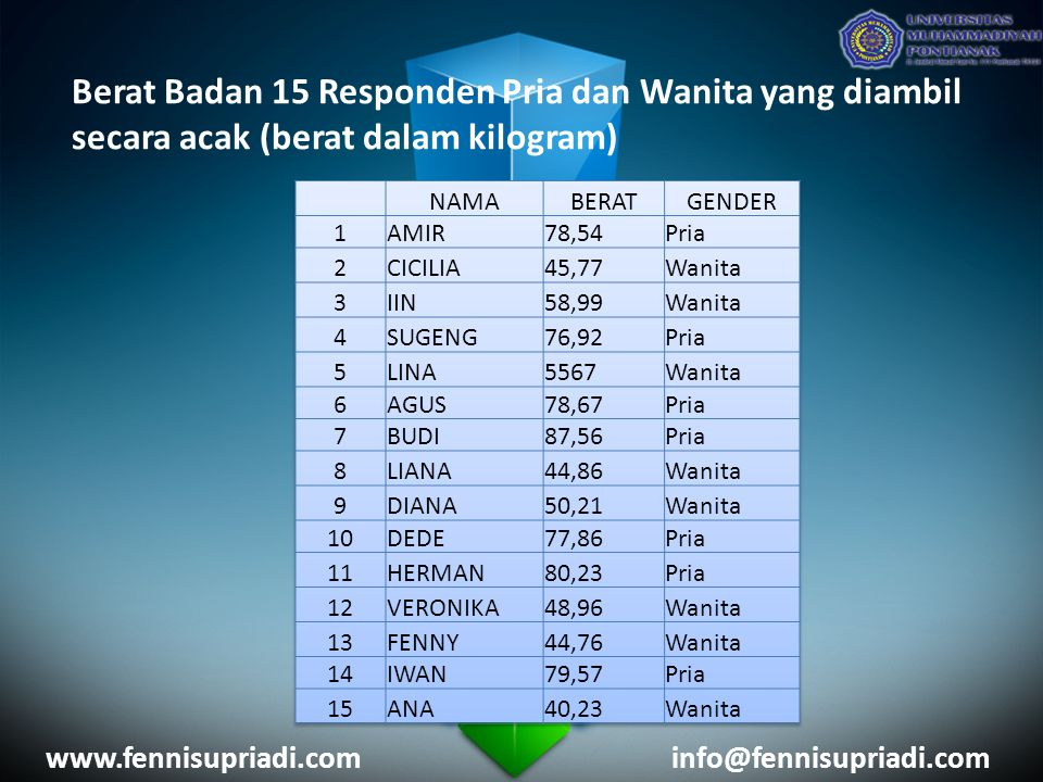 Berat Badan 15 Responden Pria dan Wanita yang diambil secara acak (berat dalam kilogram) www.fennisupriadi.cominfo@fennisupriadi.com