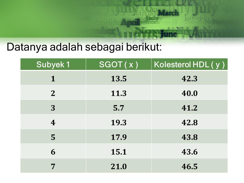 Datanya adalah sebagai berikut: Subyek 1SGOT ( x )Kolesterol HDL ( y ) 113.542.3 211.340.0 35.741.2 419.342.8 517.943.8 615.143.6 721.046.5