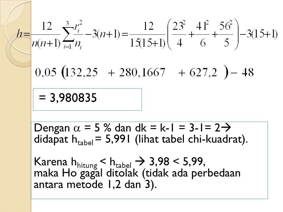= 3,980835 Dengan  = 5 % dan dk = k-1 = 3-1= 2  didapat h tabel = 5,991 (lihat tabel chi-kuadrat). Karena h hitung < h tabel  3,98 < 5,99, maka Ho