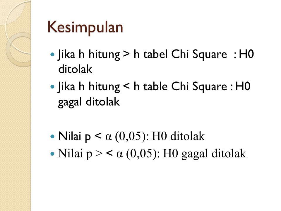 Kesimpulan Jika h hitung > h tabel Chi Square : H0 ditolak Jika h hitung < h table Chi Square : H0 gagal ditolak Nilai p < α (0,05): H0 ditolak Nilai