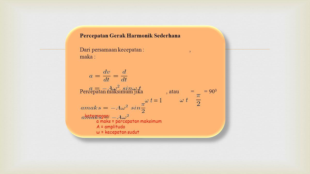  Percepatan Gerak Harmonik Sederhana Dari persamaan kecepatan :, maka : Percepatan maksimum jika, atau = = 90 0 keterangan: a maks = percepatan maksi