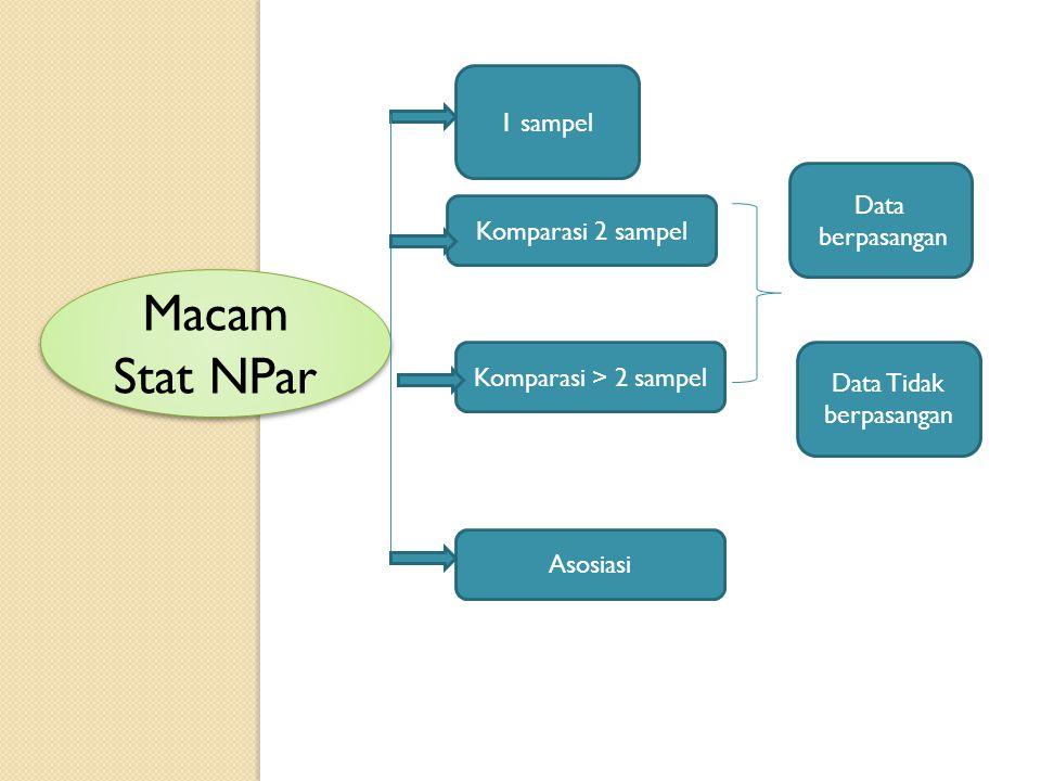 Macam Stat NPar Data berpasangan Data Tidak berpasangan Komparasi 2 sampel Komparasi > 2 sampel Asosiasi 1 sampel