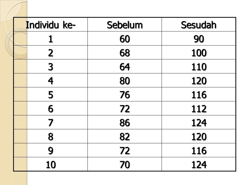 Untuk memudahkan,tabel dibuat seperti ini….