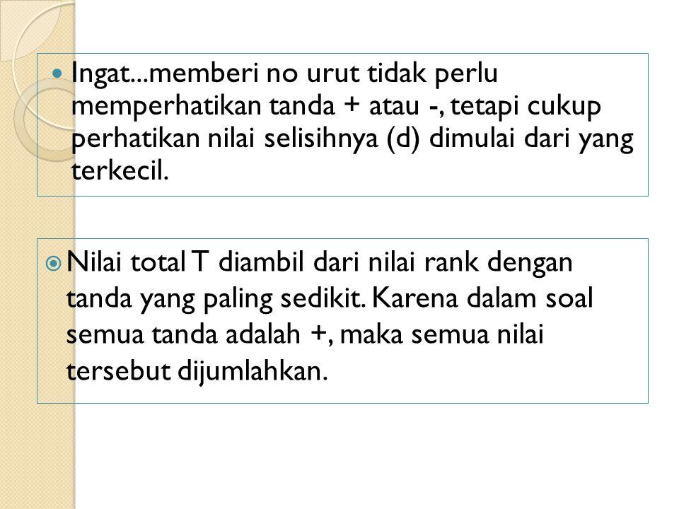 KESIMPULAN (1) Jika T hitung < T tabel= H0 gagal ditolak Jika T hitung > T tabel = H0 ditolak
