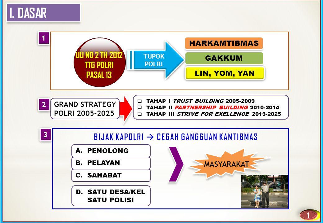 I. DASAR UU NO 2 TH 2012 TTG POLRI PASAL 13  TAHAP I TRUST BUILDING 2005-2009  TAHAP II PARTNERSHIP BUILDING 2010-2014  TAHAP III STRIVE FOR EXELLE