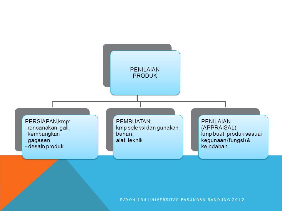 PENILAIAN PRODUK PERSIAPAN,kmp: rencanakan, gali, kembangkan gagasan - desain produk PEMBUATAN: kmp seleksi dan gunakan: bahan, alat, teknik PENILAIAN (APPRAISAL): kmp buat produk sesuai kegunaan (fungsi) & keindahan RAYON 134 UNIVERSITAS PASUNDAN BANDUNG 2012