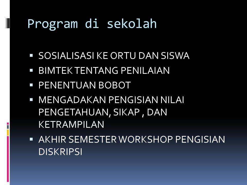 Program di sekolah  SOSIALISASI KE ORTU DAN SISWA  BIMTEK TENTANG PENILAIAN  PENENTUAN BOBOT  MENGADAKAN PENGISIAN NILAI PENGETAHUAN, SIKAP, DAN K
