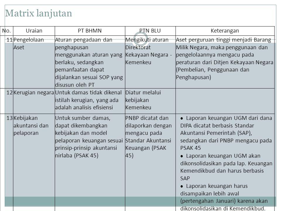 Matrix lanjutan No.UraianPT BHMNPTN BLUKeterangan 11Pengelolaan Aset Aturan pengadaan dan penghapusan menggunakan aturan yang berlaku, sedangkan peman