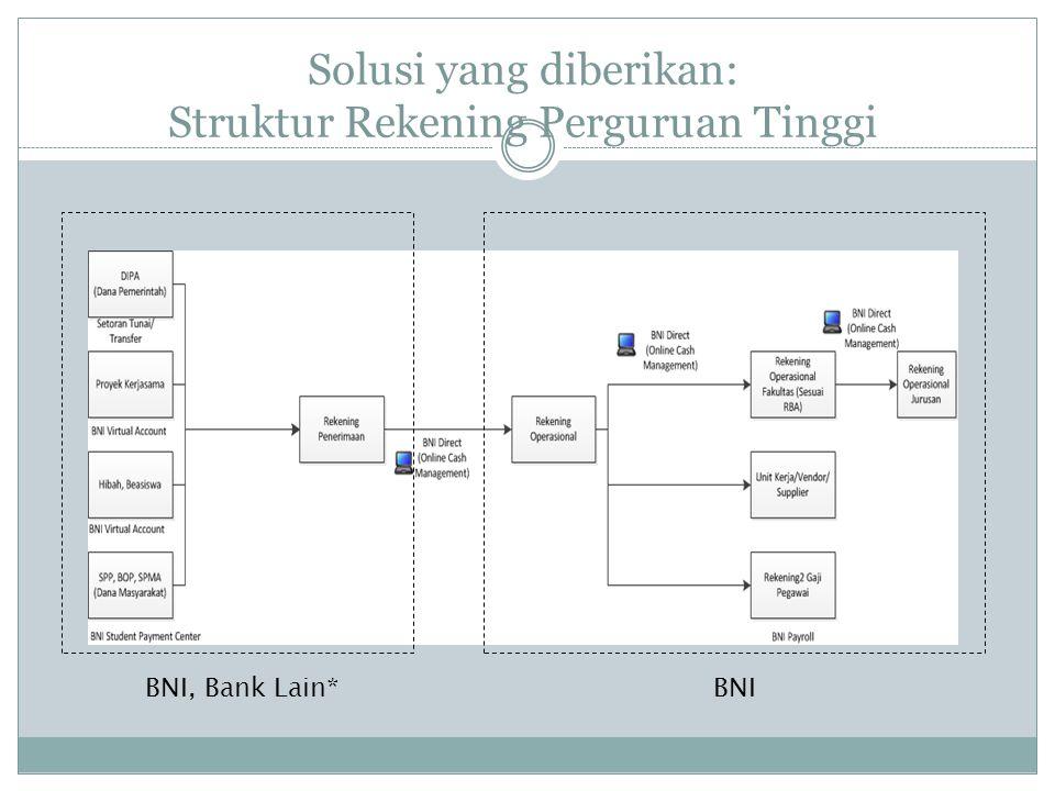 Solusi yang diberikan: Struktur Rekening Perguruan Tinggi BNI, Bank Lain*BNI