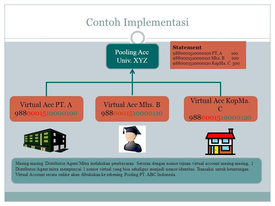 Contoh Implementasi Pooling Acc Univ. XYZ Virtual Acc PT. A 9880001510000100 Virtual Acc Mhs. B 9880001510000110 Virtual Acc KopMa. C 9880001510000120