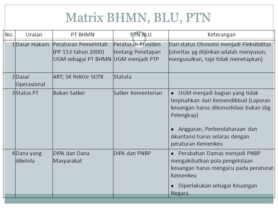Matrix BHMN, BLU, PTN No.UraianPT BHMNPTN BLUKeterangan 1Dasar HukumPeraturan Pemerintah (PP 153 tahun 2000) UGM sebagai PT BHMN Peraturan Presiden te