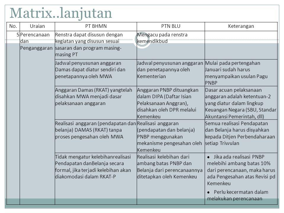Matrix..lanjutan No.UraianPT BHMNPTN BLUKeterangan 5Perencanaan dan Penganggaran Renstra dapat disusun dengan kegiatan yang disusun sesuai sasaran dan
