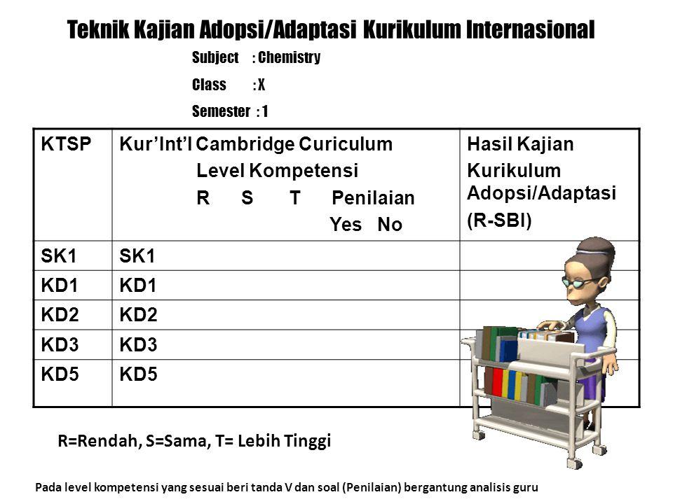 Langkah-langkah Penyusunan Kurikulum Int'l (Adopsi/Adaptasi) 1.