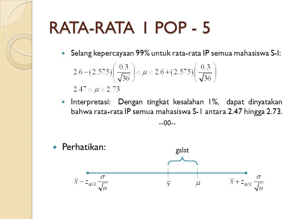 RATA-RATA 1 POP - 5 Selang kepercayaan 99% untuk rata-rata IP semua mahasiswa S-I: Interpretasi: Dengan tingkat kesalahan 1%, dapat dinyatakan bahwa rata-rata IP semua mahasiswa S-1 antara 2.47 hingga 2.73.