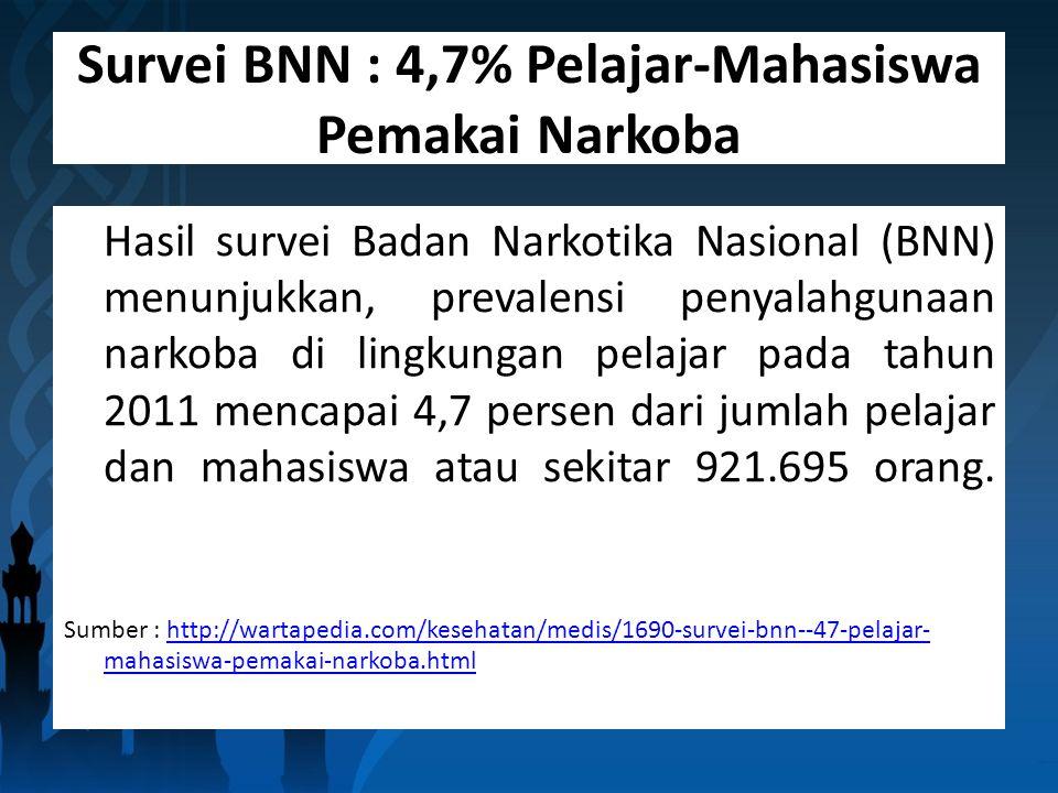 Survei BNN : 4,7% Pelajar-Mahasiswa Pemakai Narkoba Hasil survei Badan Narkotika Nasional (BNN) menunjukkan, prevalensi penyalahgunaan narkoba di lingkungan pelajar pada tahun 2011 mencapai 4,7 persen dari jumlah pelajar dan mahasiswa atau sekitar 921.695 orang.
